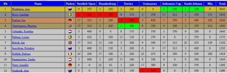 Ranking ET_AUS
