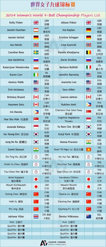 A - 2014 Womens WC 9-ball Players list